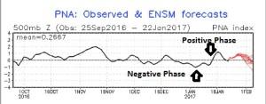 Climate Prediction Center PNA Forecast