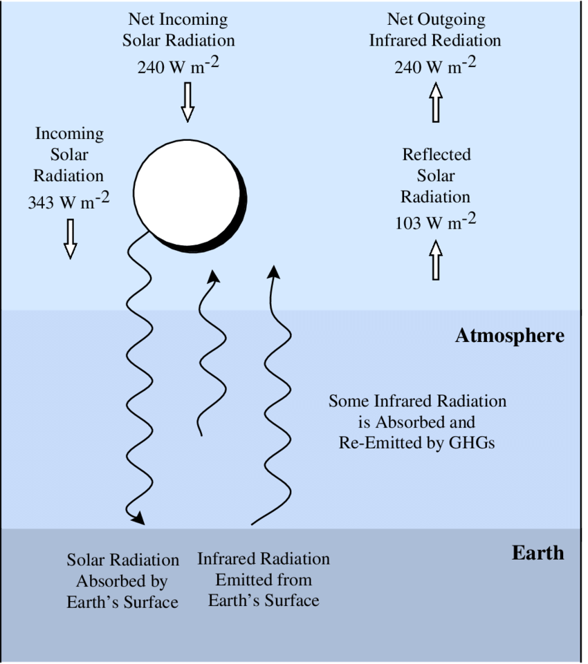 Schematic-representation-of-the-global-long-term-radiative-balance-of-the-Earths