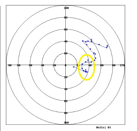 Hodograph