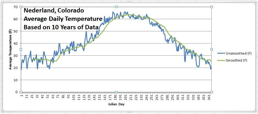 NederlandAnnualTemperature