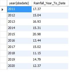 RainfallYearToDate