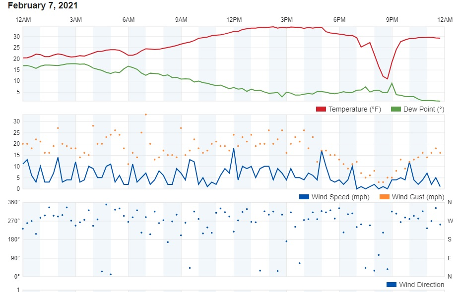 TemperatureTrace