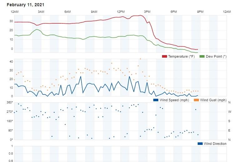 TemperatureTrace